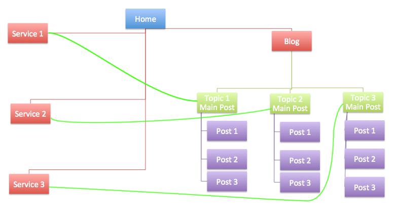 چگونه لینک سازی داخلی انجام دهیم